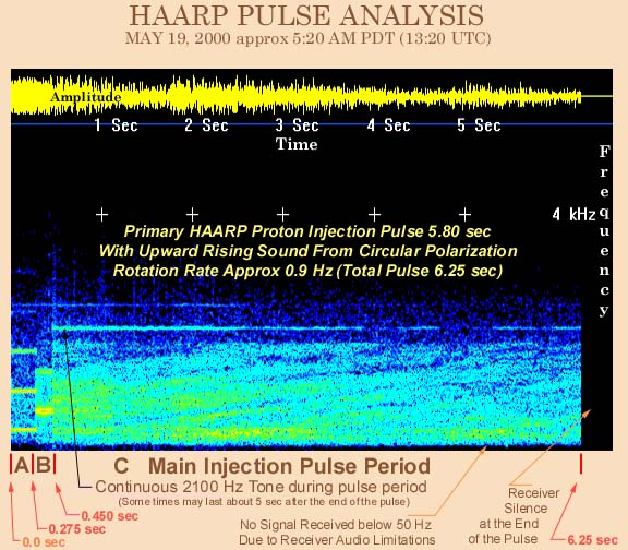 Jpeg Graphic of Fourier Analysis of HAARP Signal